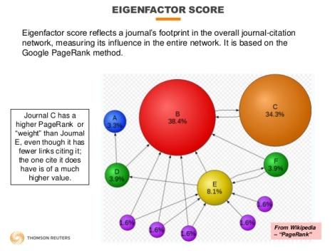 eigenfactor