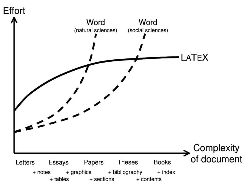 Grad School Tools: LaTeX – Inzane Research